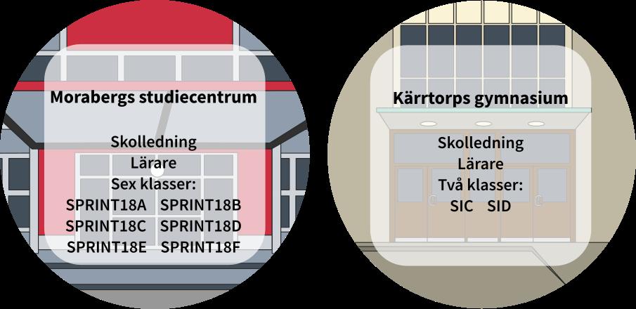 Morabergs studiecentrum och Kärrtorps gymnasium.
